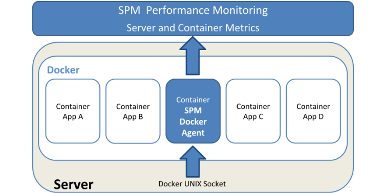 Docker Monitoring Diagram