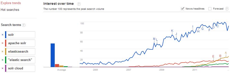 solr-vs-es-google-trends