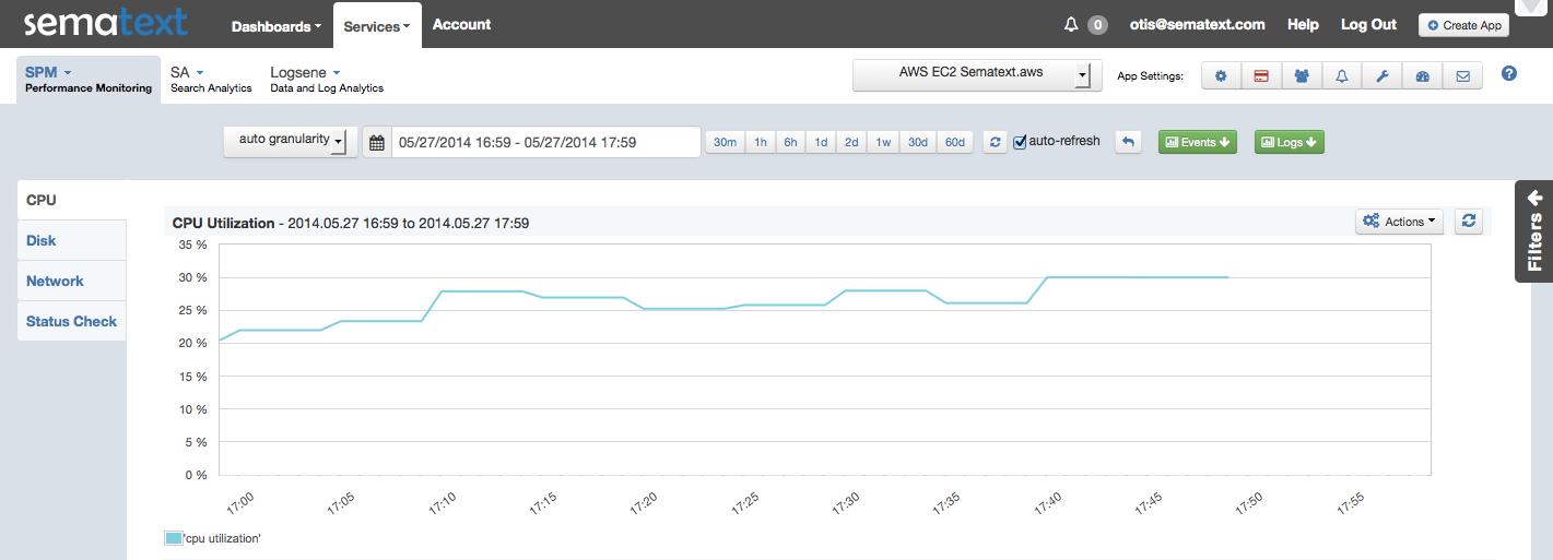 AWS_EC2 CPU Utilization