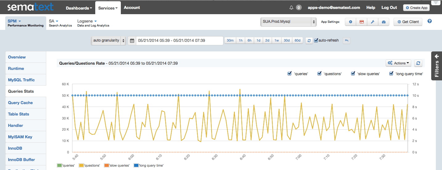 MySQL_Queries:Questions Rate