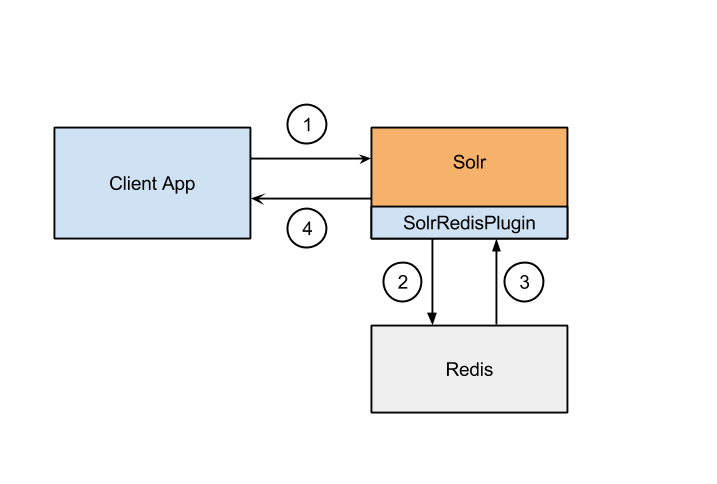 Solr Redis Plugin Data Flow