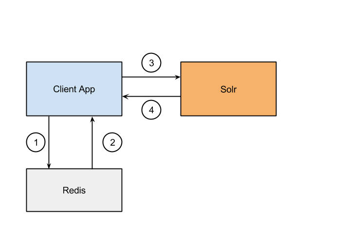 Data Flow without Solr Redis Plugin