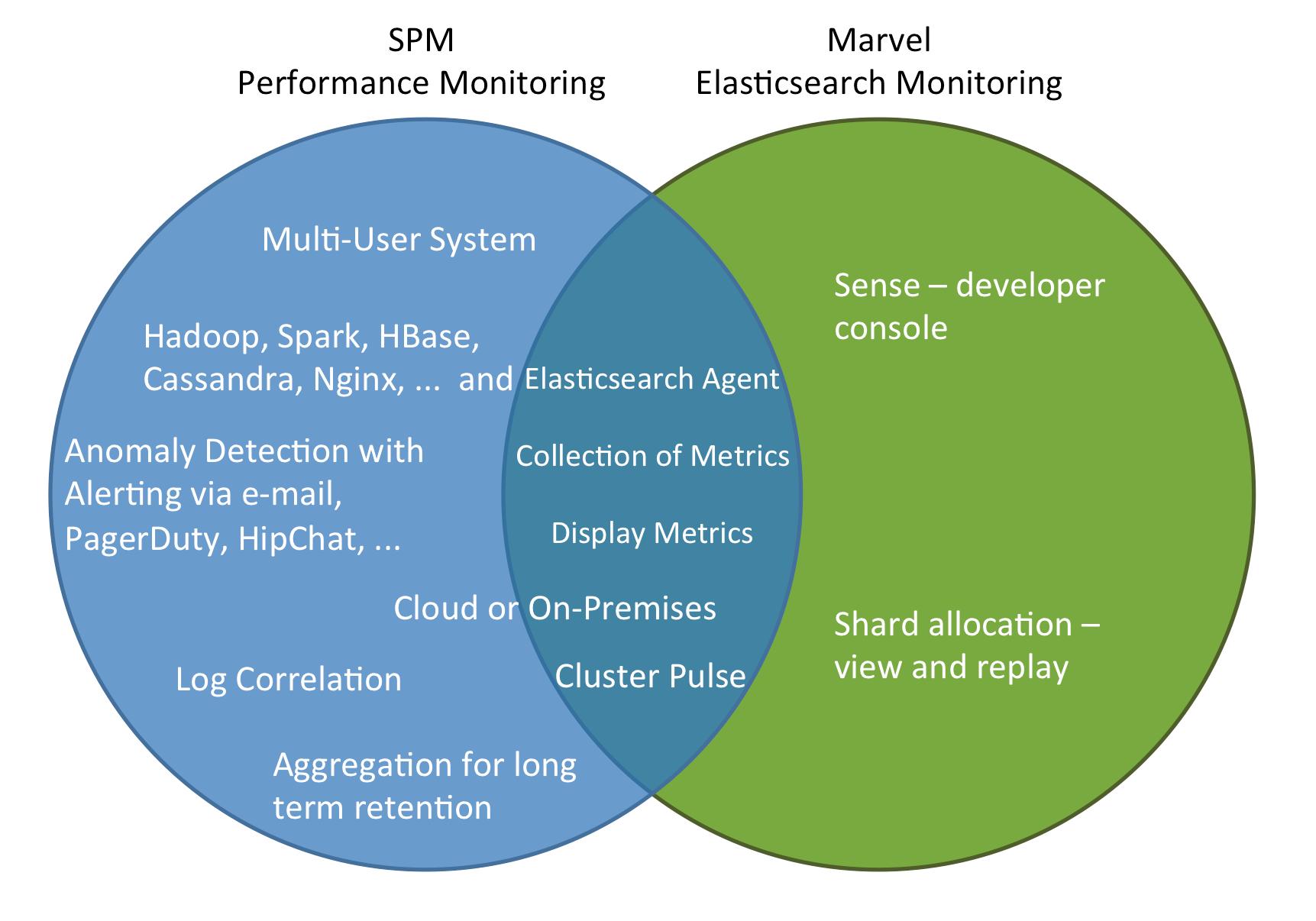 Elasticsearch Monitoring: SPM vs  Marvel - Sematext