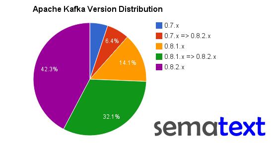 Apache Kafka Version Distribution