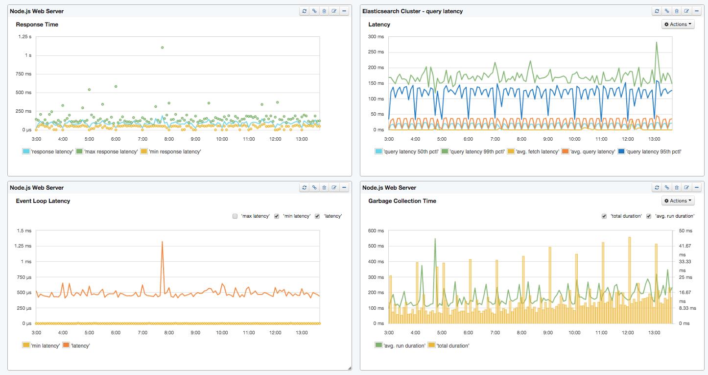 nodejs-elasticsearch-dashboard