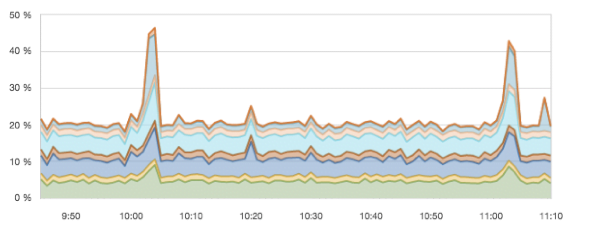Top_10_higher_CPU_usage