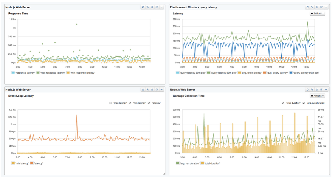 How to Add Performance Monitoring to Node js Applications - Sematext