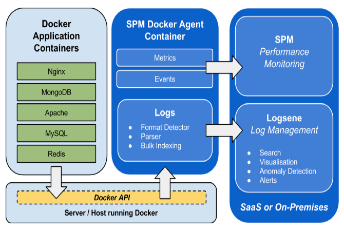 Docker_logging_graphic