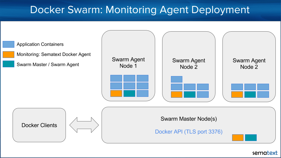 Docker swarm Monitoring