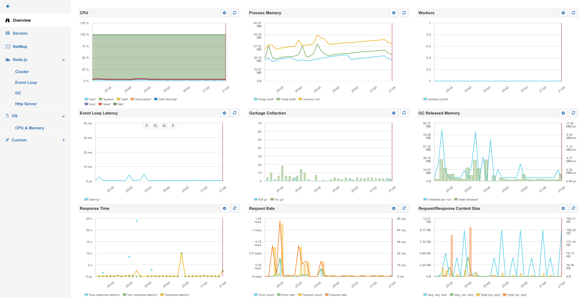 nodejs-monitoring-overview