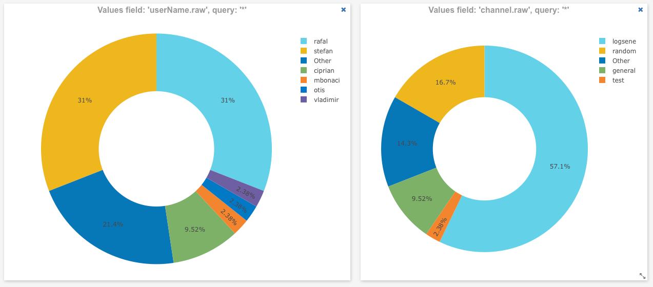 slack-pie-charts.png