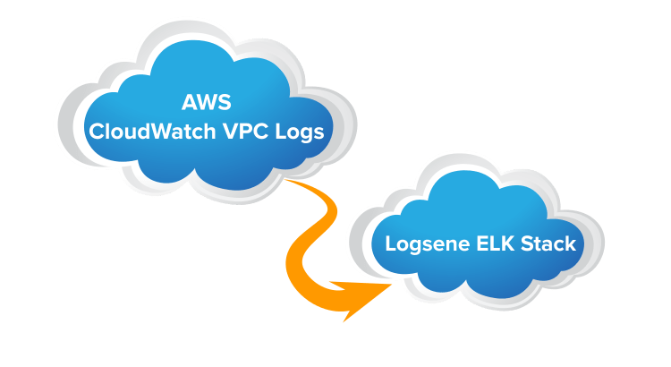 AWS CloudWatch / VPC Logs to Logsene