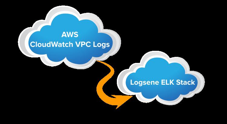 AWS CloudWatch / VPC Logs to Logsene