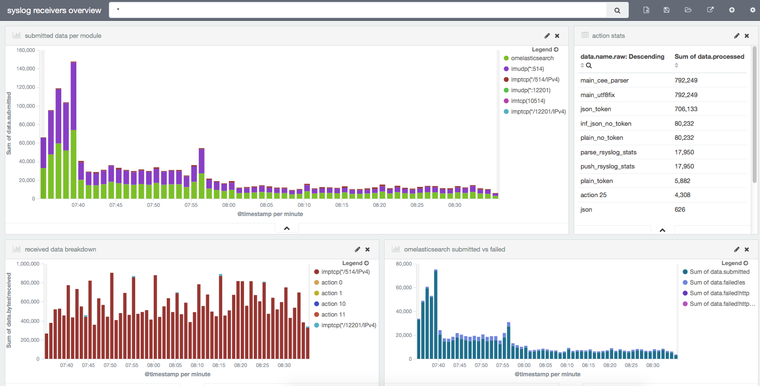 Kibana dashboard for monitoring rsyslog