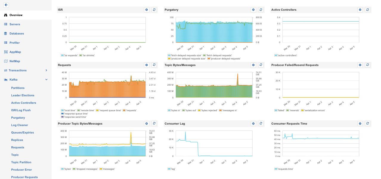 Monitoring Kafka on Docker Cloud - DZone Cloud