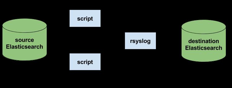 rsyslog Elasticsearch reindex multiple scripts(3)