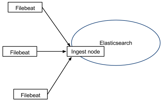 Filebeat - Ingest - Elasticsearch