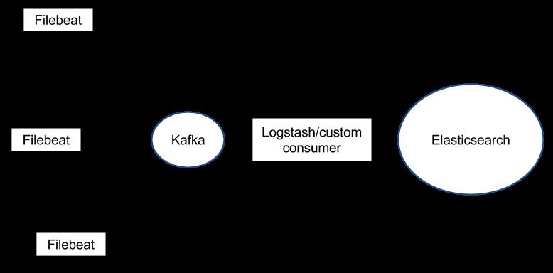 Filebeat - Kafka - Elasticsearch