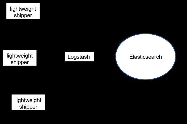 Light shipper - Logstash - Elasticsearch