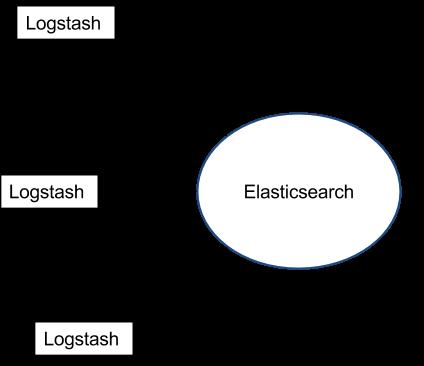 Logstash - Elasticsearch (1)