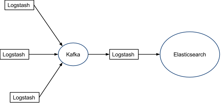 Logstash - Kafka - Elasticsearch
