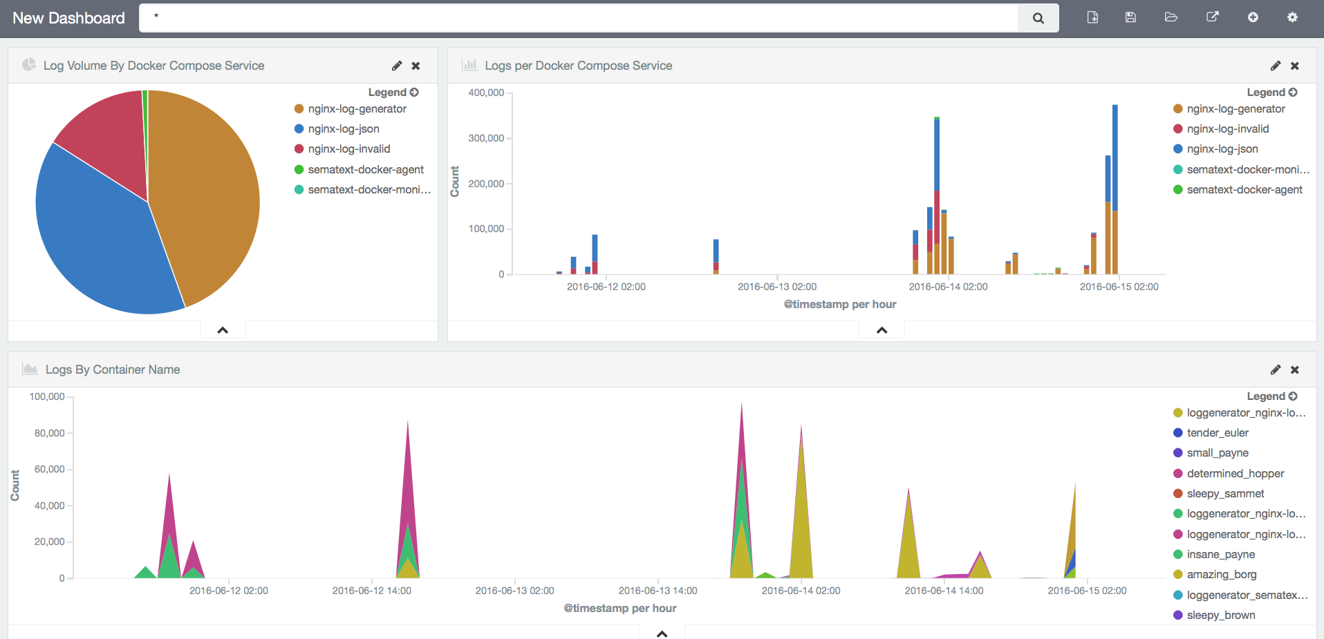 Logsene integrated Kibana dashboards to slice and dice Docker log data