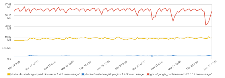 Docker Container Memory Usage