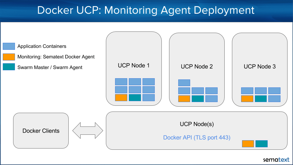 Docker monitoring agent deployment
