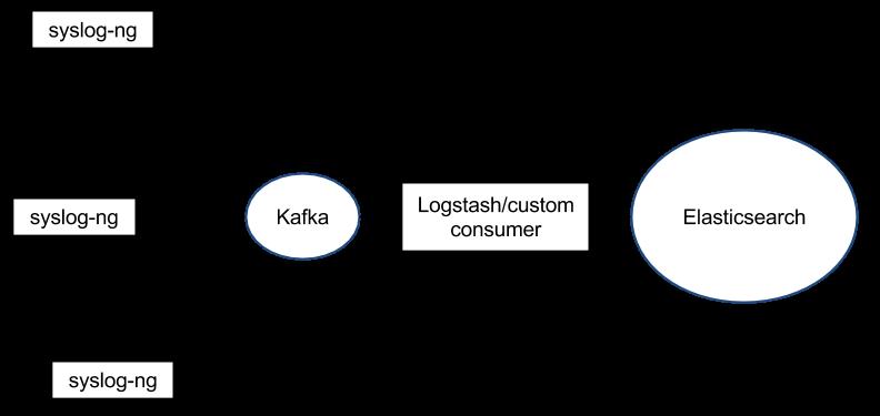 syslog-ng - Kafka - Elasticsearch