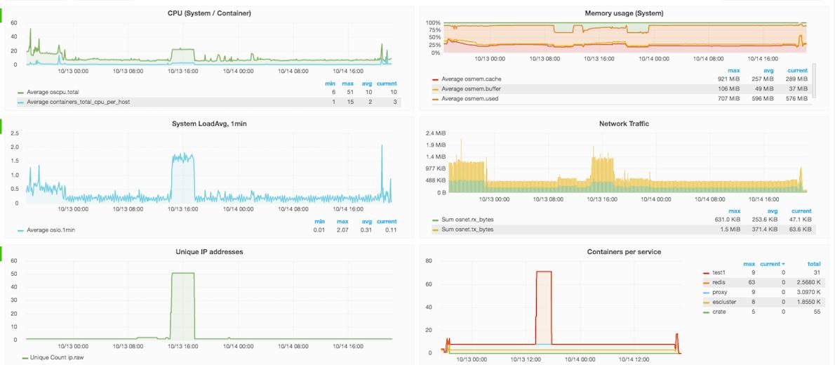 swarm3k-nodes