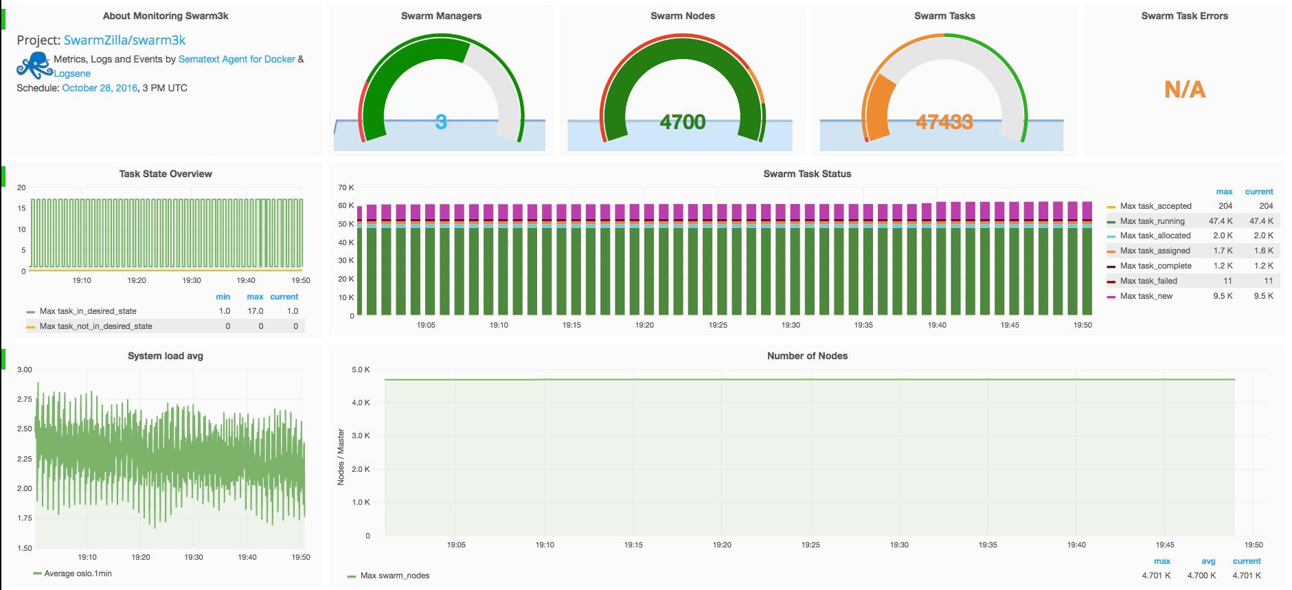 swarm3k-result