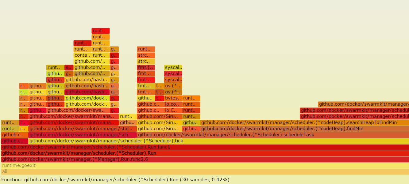 dockerd-flamegraph-01