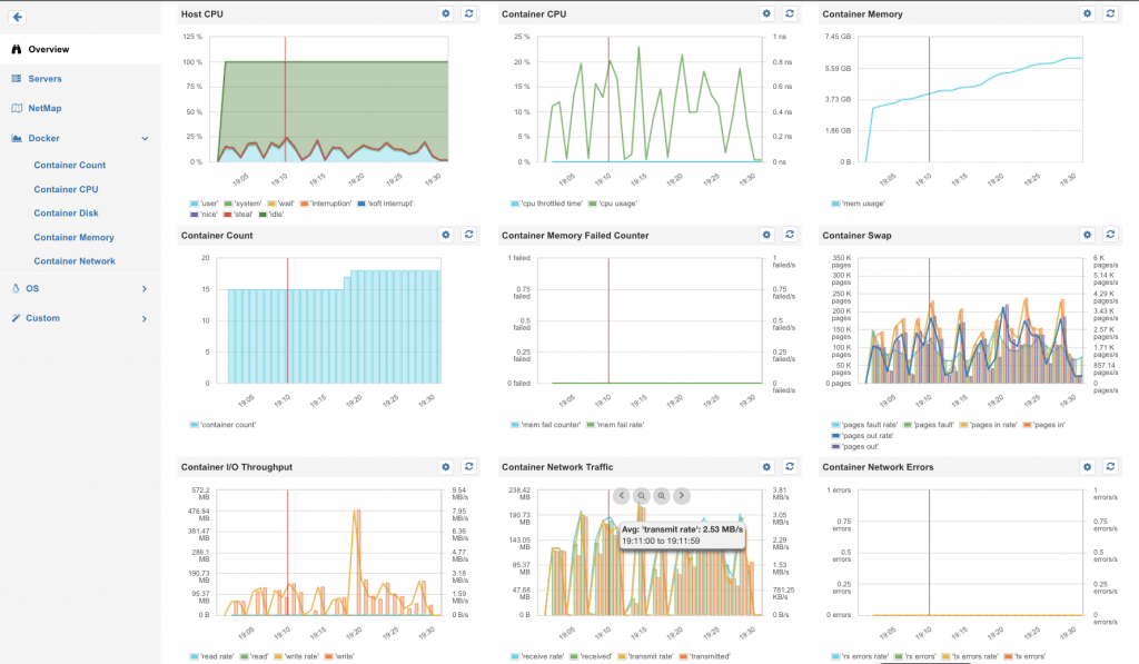 container metrics overview