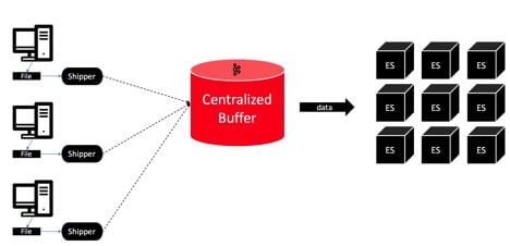 Kafka Log Centralisation Sematext