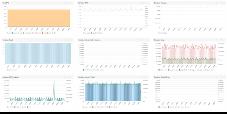 Docker Metrics