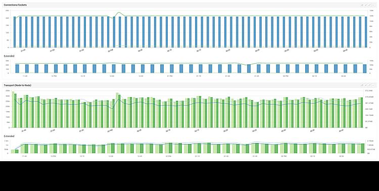 Elasticsearch Integration View