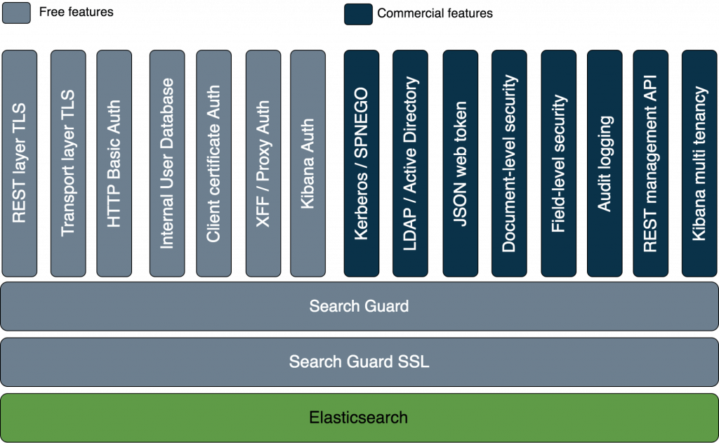 Search Guard – Security for Elasticsearch   Sematext Blog