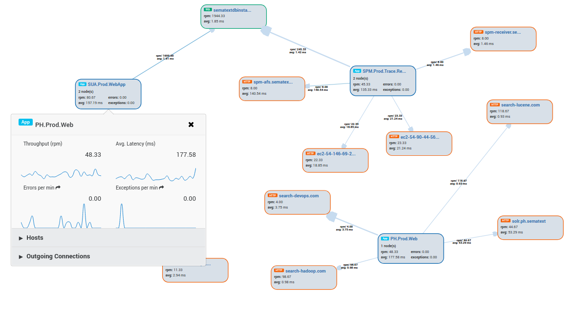 appmap transaction tracing