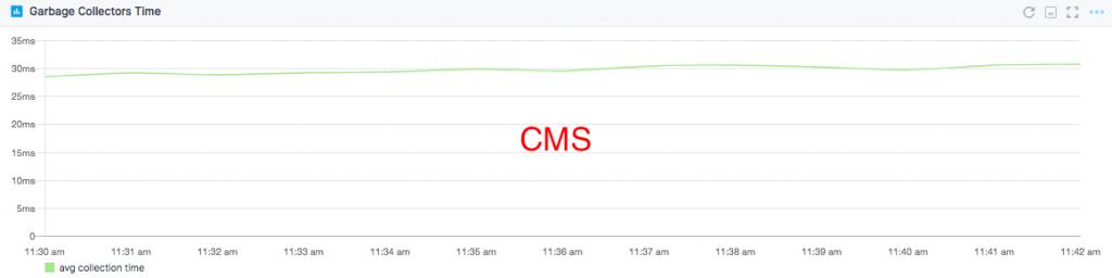 GC latency CMS