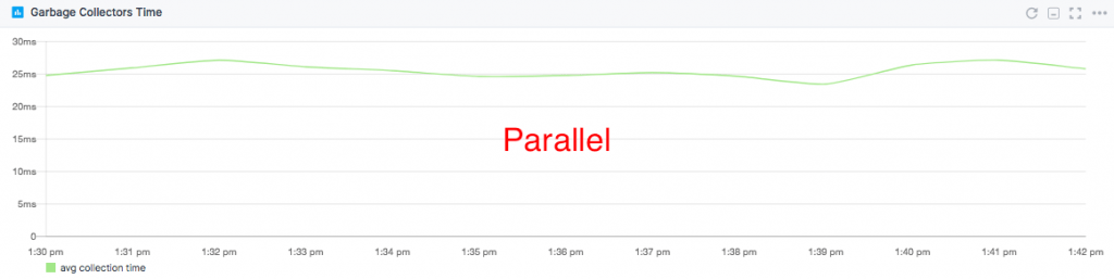GC latency Parallel