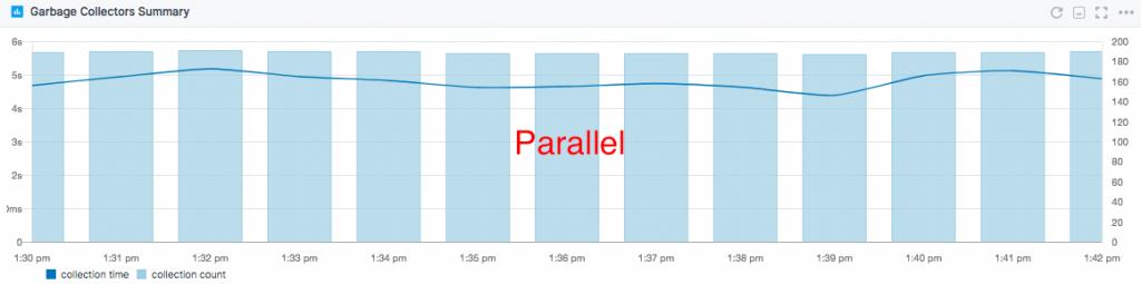 GC overhead Parallel