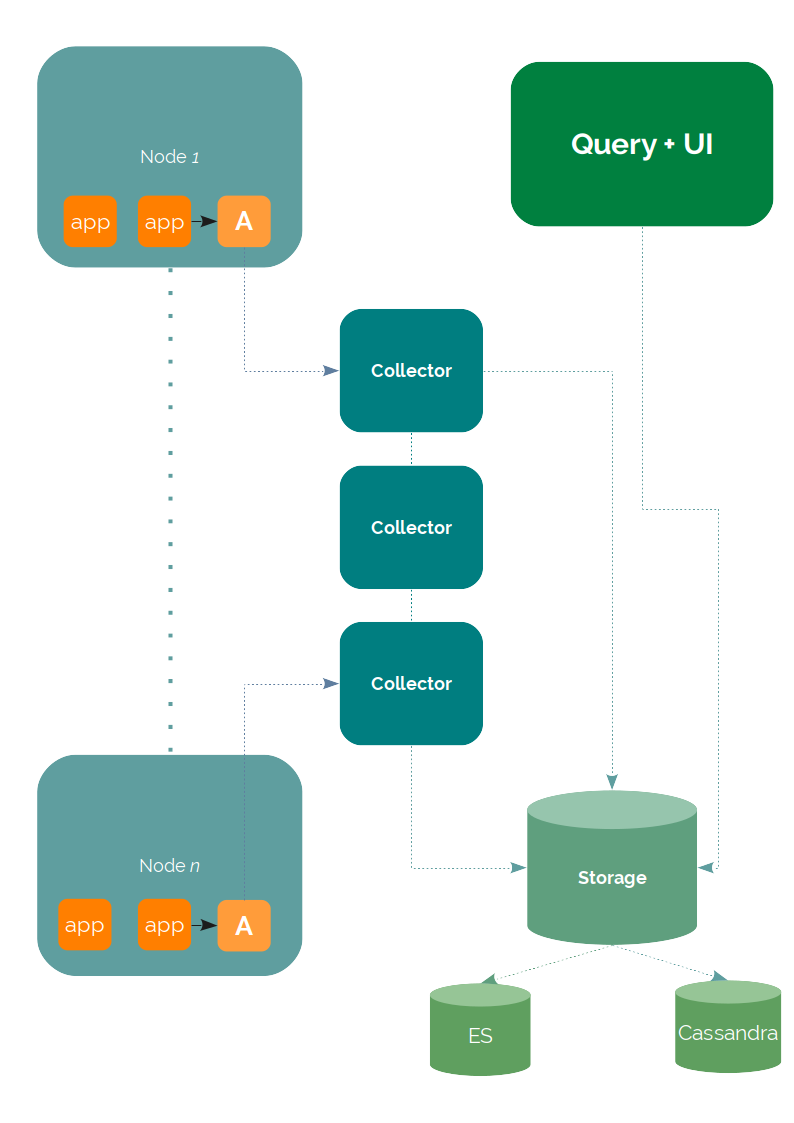 Jaeger opentracing architecture
