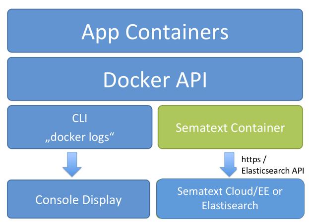 Docker Log Driver Alternatives - Side by Side - DZone Cloud