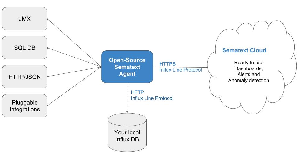 Sematext Java Agent 4