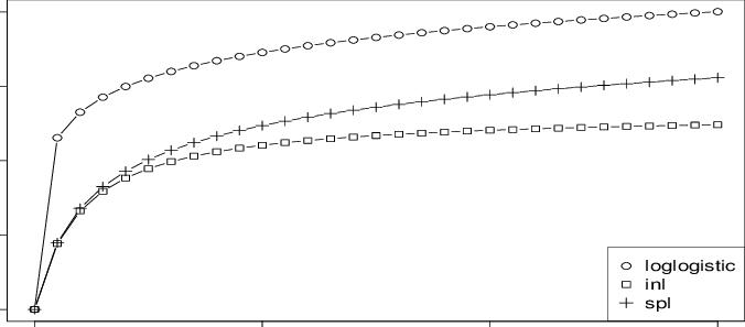 Plot of Retrieval Functions