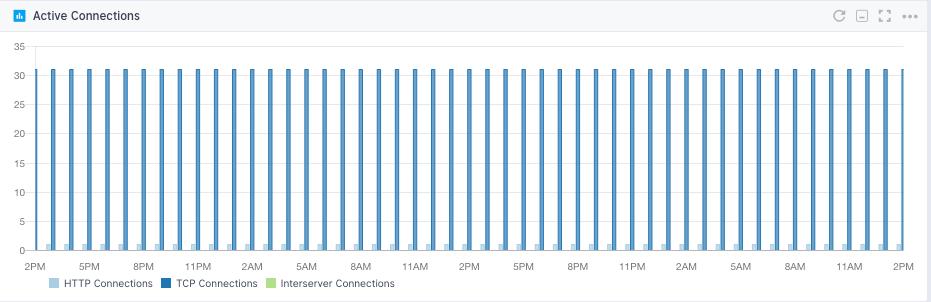 clickHouse network metrics