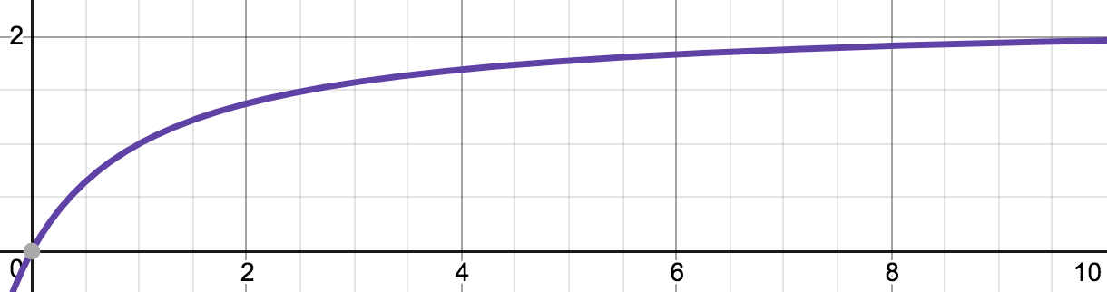 TF from BM25 as tf grows with k1=1.2