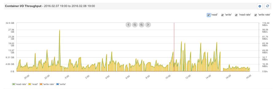 docker monitoring metrics