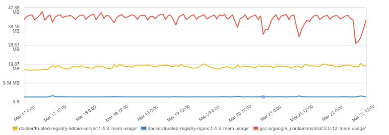 docker monitor memory usage