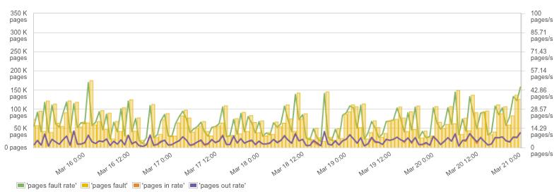 what metrics to monitor for docker performance